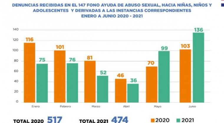 Niñez cerró primer semestre del año con aumento de denuncia de abuso sexual infantil