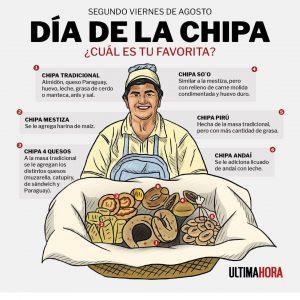 Día Nacional de la Chipa, el pan tradicional de Paraguay